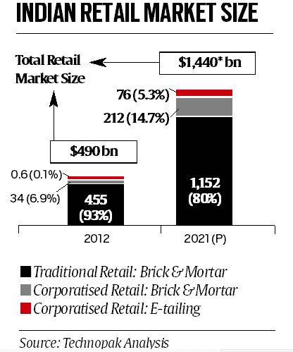 retail sector, retail sector merger, brick-and- mortar players, e-commerce, e-commerce sector, e-commerce India, Aditya Birla Group merge Madura Garments, Pantaloon, Future Retail Bharti Retail merger, business news, express news