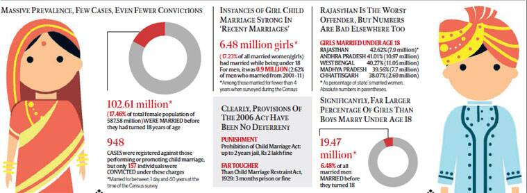 The Incidence Rate Of Child Marriage Essay Essay On Child Marriage In India  Words