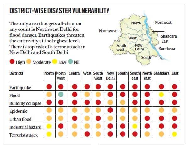 delhi-disaster-chart