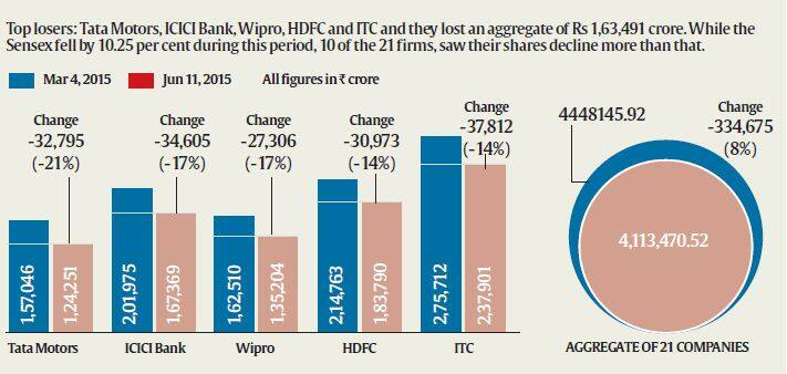 Market watch: Under pressure, BSE market cap struggles ...
