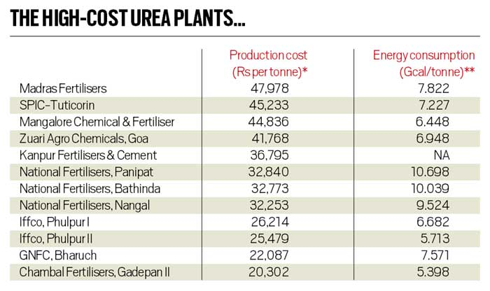 In fact: The case for liberalising urea imports | Explained News