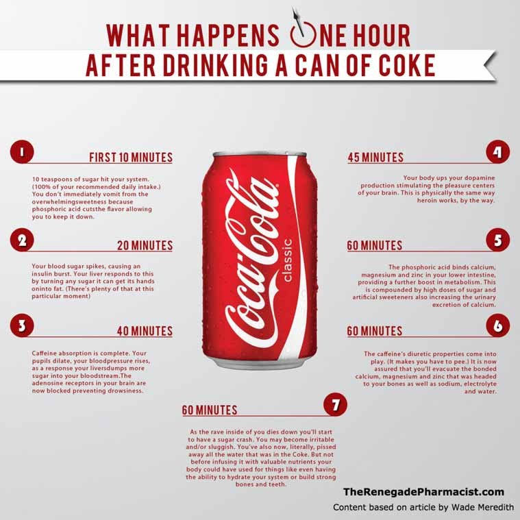 What happens when you drink a can of coke…think before you drink!