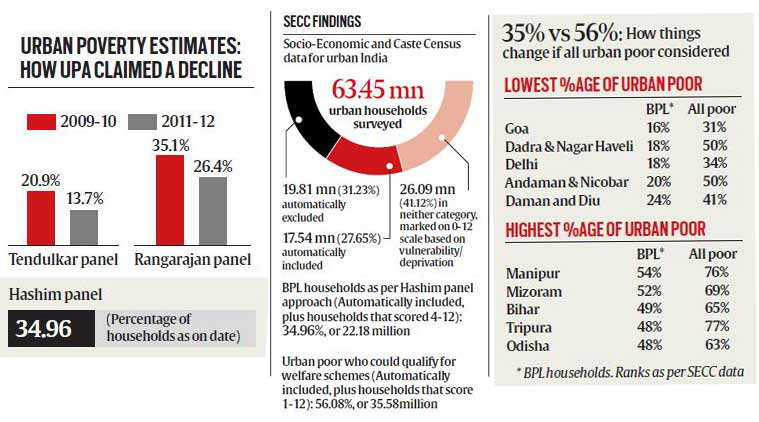 Explained: In SECC urban BPL calculation, room to include