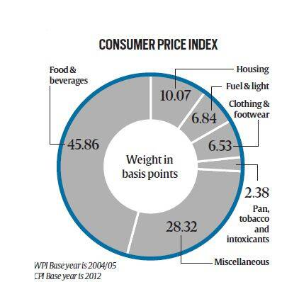 consumer price index india pdf