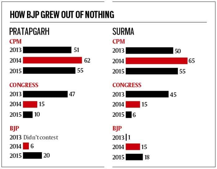CPM, tripura byelections, Tripura, BJP, Bijan Dhar, tripura BJP bypoll, tripura CPM bypoll, TMC, india news, news