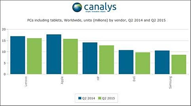 canalays, lenovo, apple, pc market