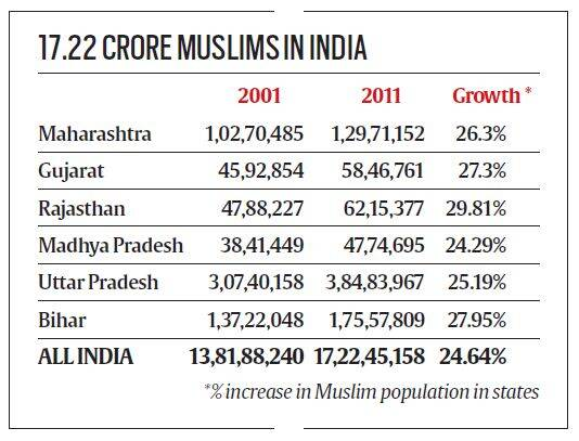 the increasing population rate in india Increasing population and limited participation in higher education are mainly blamed for backwardness of muslims, but a new report questions this argument, saying the community's population in.