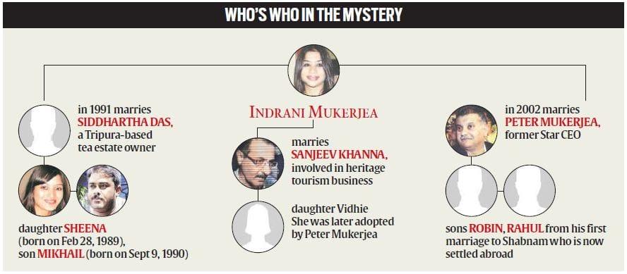 Indrani Mukherjea,Indrani Mukerjea, Indrani Mukherjee, Indrani Mukherjea arrested, Indrani Mukherjea, Indrani Mukerjea, Indrani Mukherjea held, peter mukherjea, star ceo wife arrested, 9xm, 9xm founder arrested, 9xm founder, star ceo, star ceo wife, india news