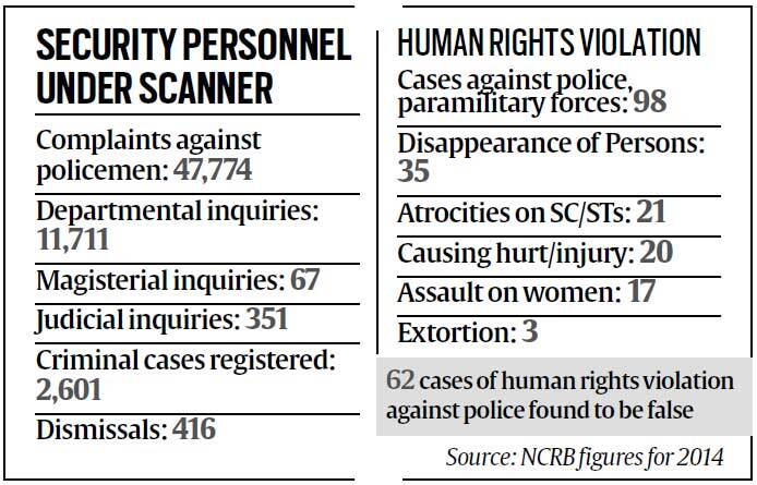 NCRB report 2014, ncrb 2014 report, ncrb crimes, ncrb crime reports, ncrb reports, india news, kerala ncrb report, ncrb data, ncrb 2014 data,