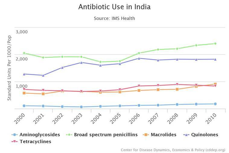antibiotics, india drug resistance, resistancemap.com, antibiotics misuse, drug abuse, india medical news
