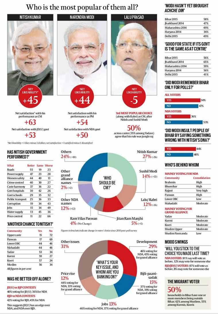 bihar polls, bihar elections, nitish kumar, nitish kumar bihar election
