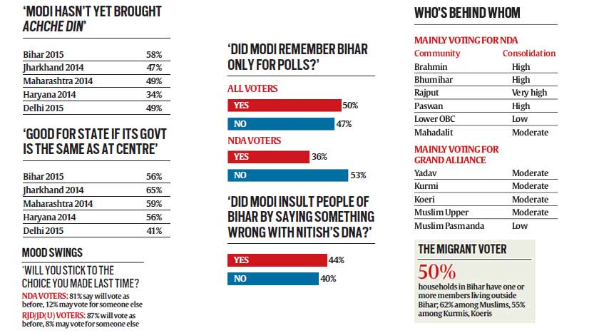 Bihar Pre Poll Survey Advantage Bjp As State Gets Ready For