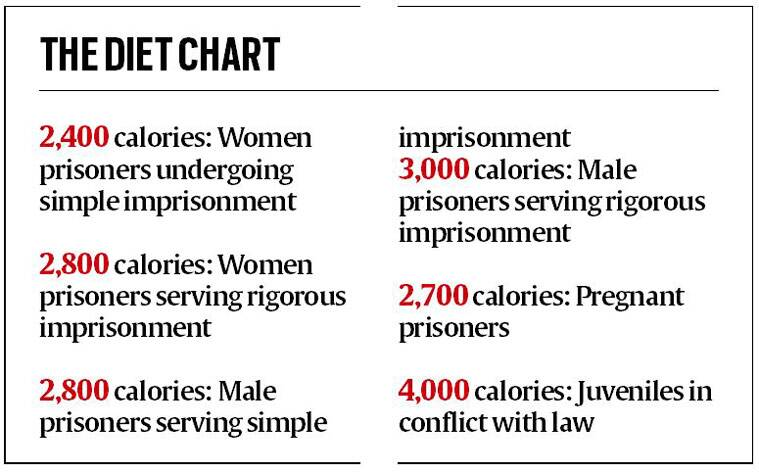 Diet Plan Charted For Jail Inmates Cities News The Indian Express
