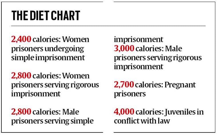 diet chart, jail inmates, jail inmates diet chart, jail inmates healthy lifestyle, Mumbai news