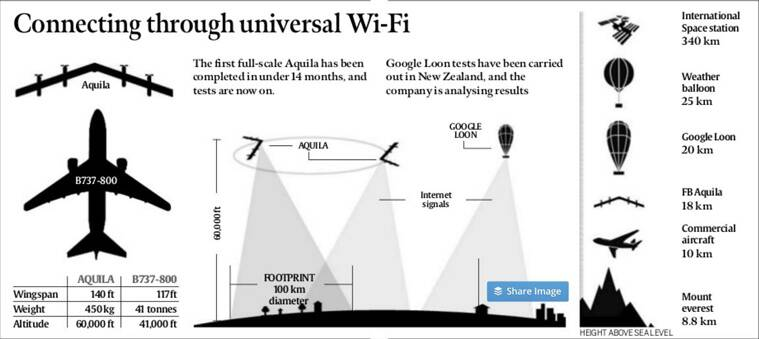 internet.org, facebook aquila, google loon, internet from sky, aerial internet, aquila, internet aquila, Facebook, facebook aquila, facebook solar uav, how facebook uav will work, facebook laser, internet.org, facebook free wifi, express wifi, free basics, net neutrality, technology news