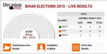 Bihar polls 2015, Bihar polls results, Bihar results TV channels, Bihar polls TV channels, Bihar vote count, nitish kumar, BJP NDA, Nation news, india news