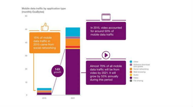 Ericsson, Ericsson mobility report, Ericsson report on 5G, 5G India, 5G, smartphones, Ericsson latest report, technology, technology news