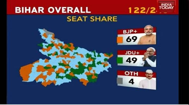India Today projection at 9:21 am. (Source: India Today Twitter feed)