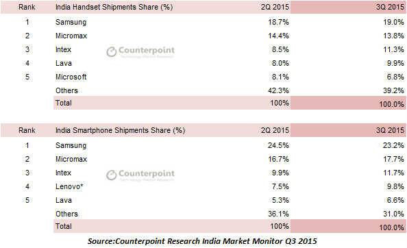 India Q3 smartphone shipment report, India Q3 shipments, Counterpoint Research, 4G LTE phones in India, LTE phones in india, 4G Phones in India, Xiaomi, Xiaomi India market share, technology, technology news