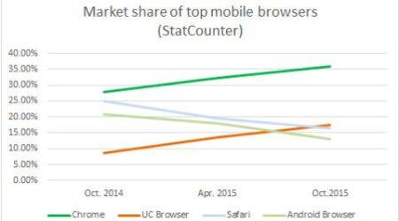 UC mobile browser is now the world's second most popularbrowser