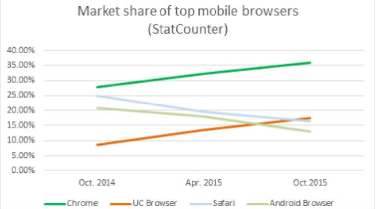 UC Browser, UC mobile browser, UC browser ranking, UC browser for mobile, UC browser in India, UC browser ranking in India, UC browser ranking, Alibaba group, mobile web browsers, technology, technology news