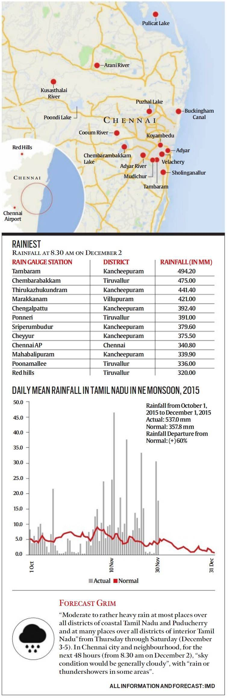 chennai floods, why chennai has floods