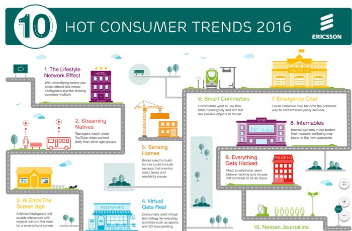 Ericsson Report, Ericsson Report 2016, Ericsson Consumer Trends, Virtual Reality, Aritifical Intelligence, Consumer tech trends, trends in technology, technology news