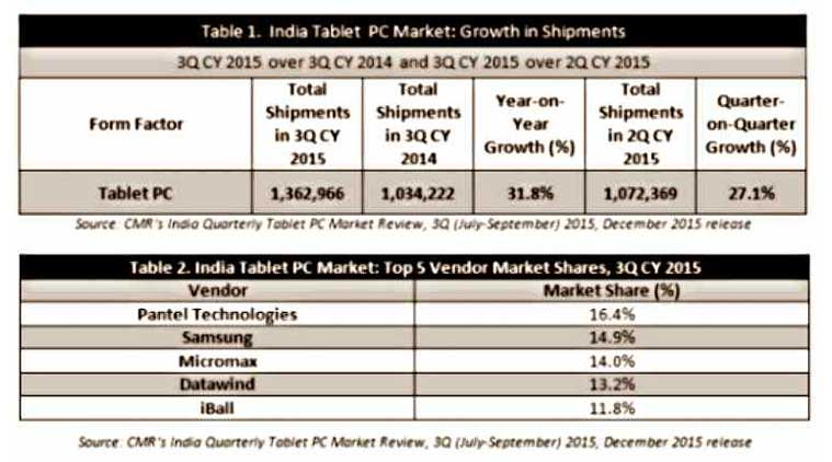 Pantel Technologies is the largest tablet vendor ahead of Samsung (Source: CMR)
