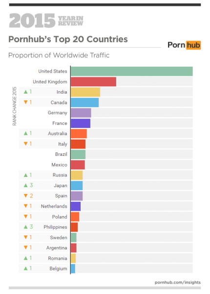 pornhub, india porn, india porn data