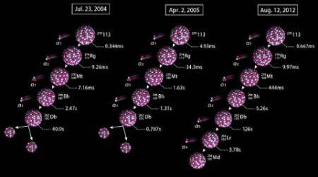 periodic table, seventh row of periodic table complete, four new chemical elements ununtrium, science, chemistry, riken institute, Lawrence National Laboratory in California, Joint Institute for Nuclear Research, tech news, technology