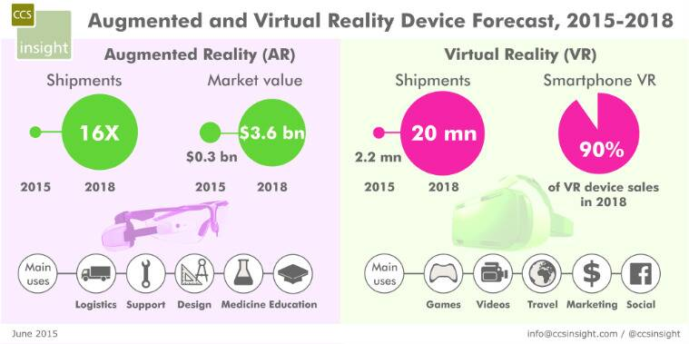 virtual reality, virtual reality gaming, VR consoles, VR headsets, Oculus, google cardboard, htc VR, htc vive, virtual reality CES, CES 2016, tech news, technology news, india news, news