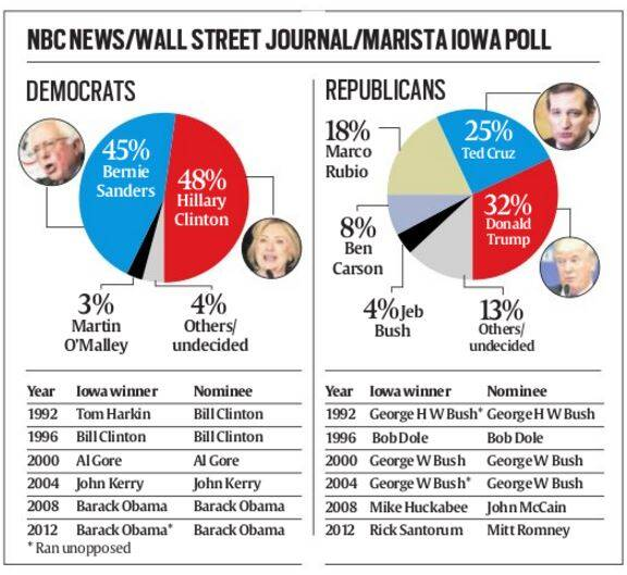 2016 US Presidential elections, Iowa caucus: The First ...