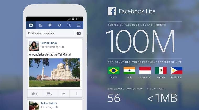 Facebook Lite has crossed 100 million monthly active users in India. The app was introduced for slower connections in June 2015 (Source: Facebook)