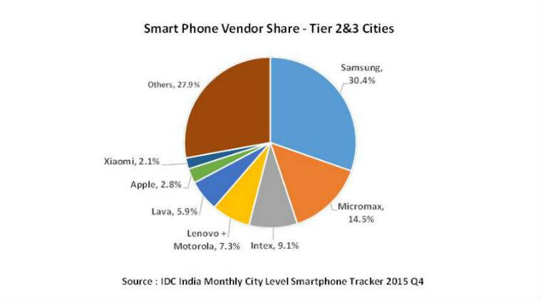 Apple, Lenovo, Samsung, Micromax, smartphones, IDC report, India smartphone market, International Data Corporation, 4G smartphones India, 3G smartphones, smartphones trend India, smartphone sales, mobiles, technology, technology news