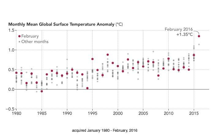 nasa-feb-temp-graph
