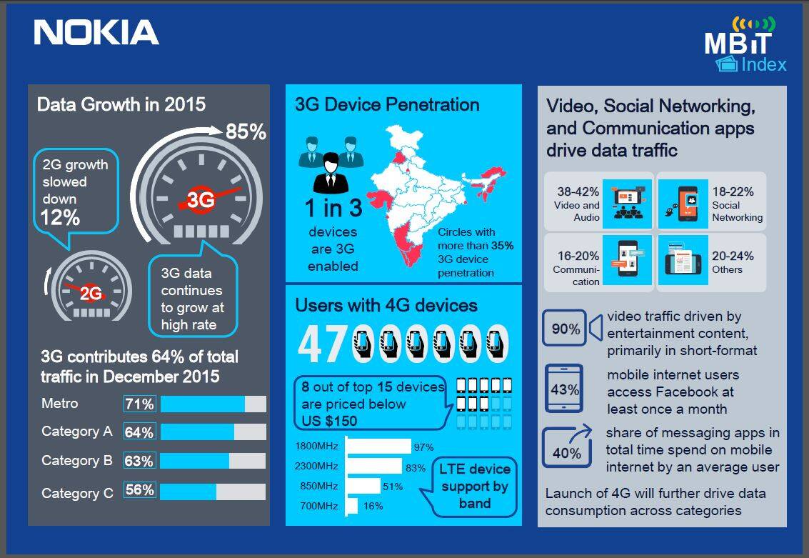 Nokia, mobile traffic, 3G, 2G, 4G LTE, social networking, data traffic India, Internet, mobile Internet India, technology, technology news