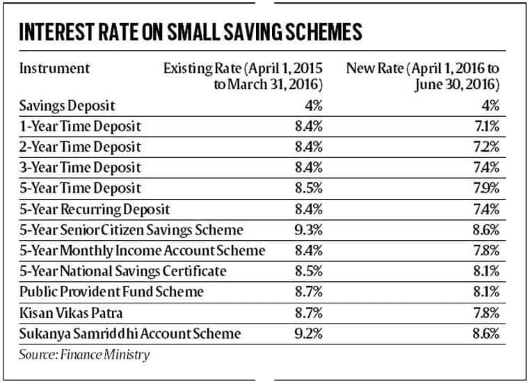 small-savings-759