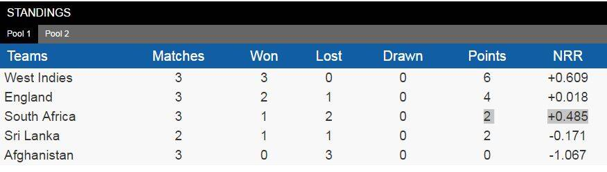 As things stand in Group 1 after West Indies's 3 wicket win over South Africa.