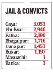 bihar-convicts