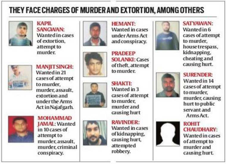 Here are Delhi Police's 10 'most wanted' | Cities News, The Indian