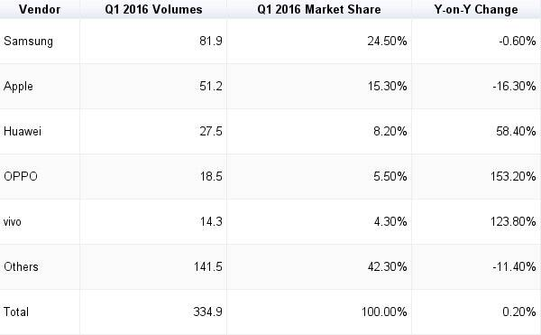 IDC, IDC smartphone market, IDC Smartphone market numbers, IDC numbers, IDC Xiaomi, IDC Samsung, IDC Q1 2016, Samsung results, Apple results, Xiaomi results, mobiles,smartphones, technology, technology news