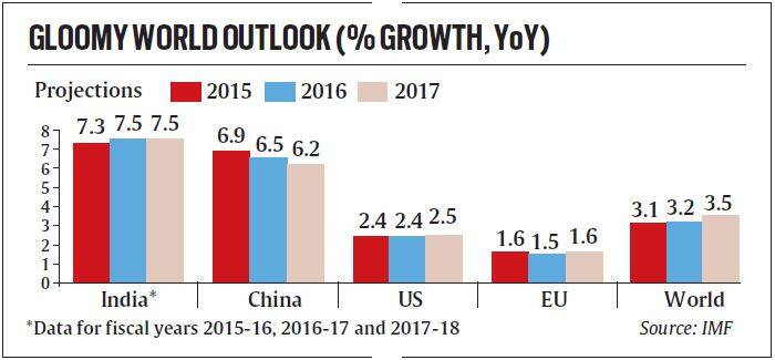 india's outstanding growth in economy report