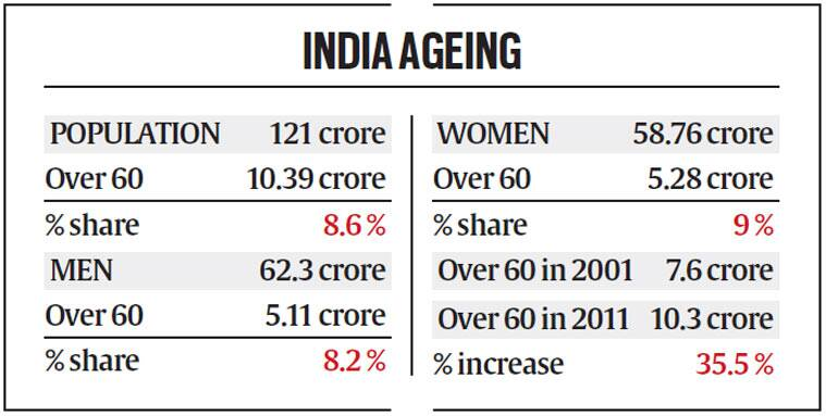 india-ageing