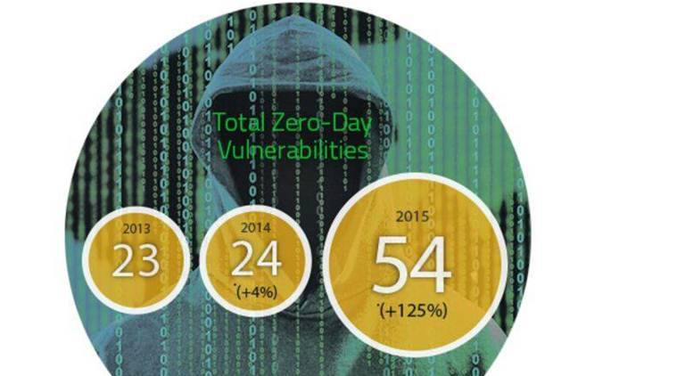 The most worrisome trend was the doubling in the number of zero-day attacks from 24 in 2014 to 54 in 2015 (Source: Symantec)