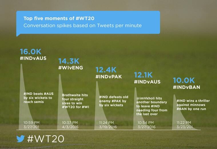 #WT20_Top 5 Moments on Twitter-759