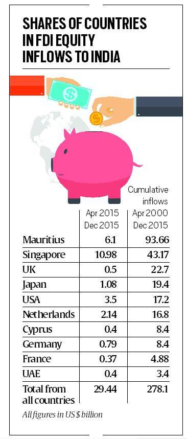 What The Changes In The Tax Treaty With Mauritius Mean For India