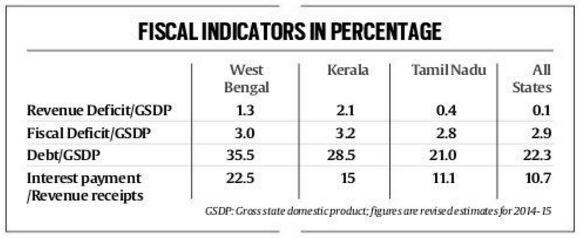 fiscal state table