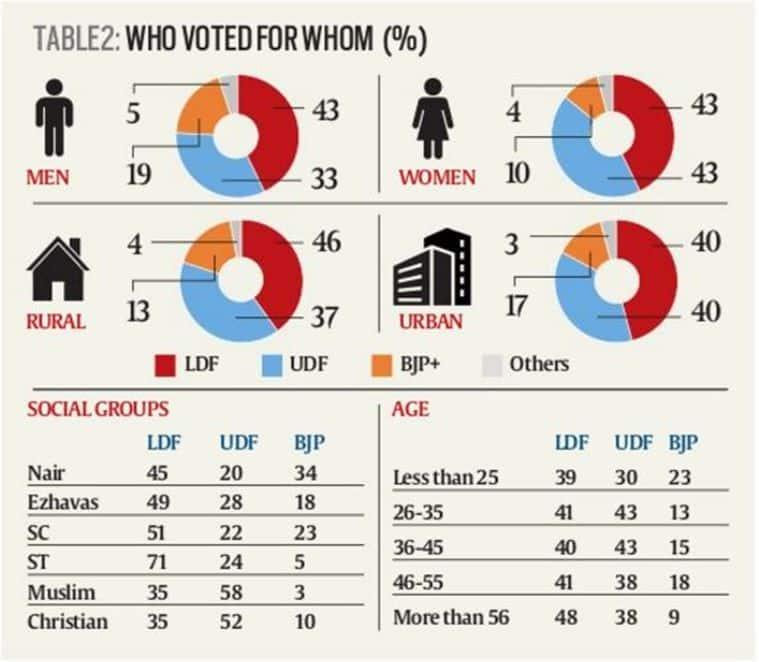 pinarayi vijayan, o rajagopal, bjp kerala, kerala cm, elections 2016, election results 2016, ldf, ldf kerala, india news