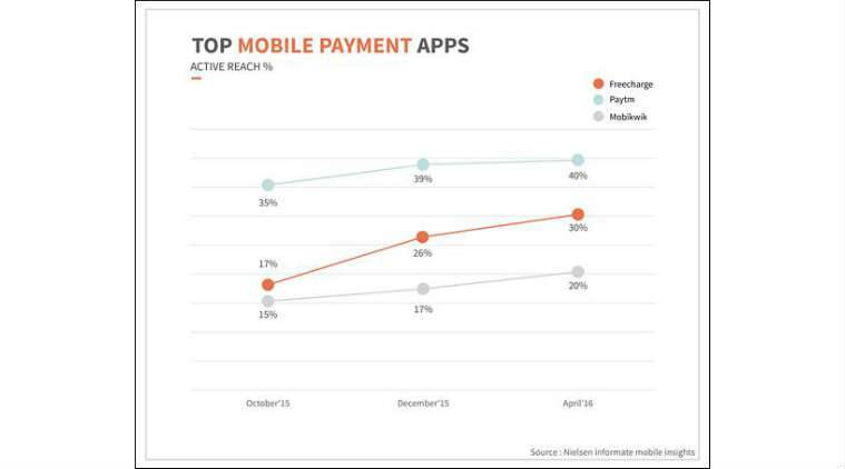 Freecharge is the fastest growing digital payments app: Nielsen