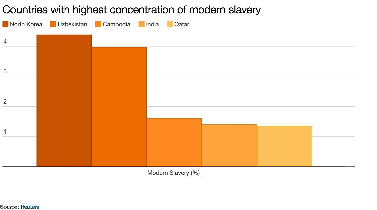 For US, 'Modern-Day Slavery Is a Feature of the Current Immigration Regime'
